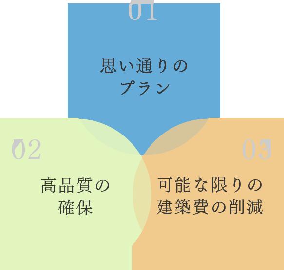 3つの要素